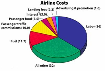 Airline Costs Break-Up