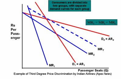 Airlines Third Degree Price Discrimination